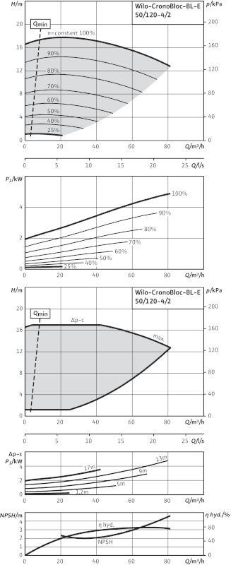 WILO CronoBloc BL-E 50/120-4/2-R1 Elektronikusan szabályzott száraztengelyű egyes-szivattyú, blokk kivitelben / 2126127