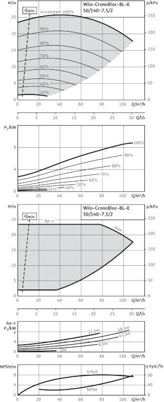 WILO CronoBloc BL-E 50/140-7,5/2-R1 Elektronikusan szabályzott száraztengelyű egyes-szivattyú, blokk kivitelben / 2126129