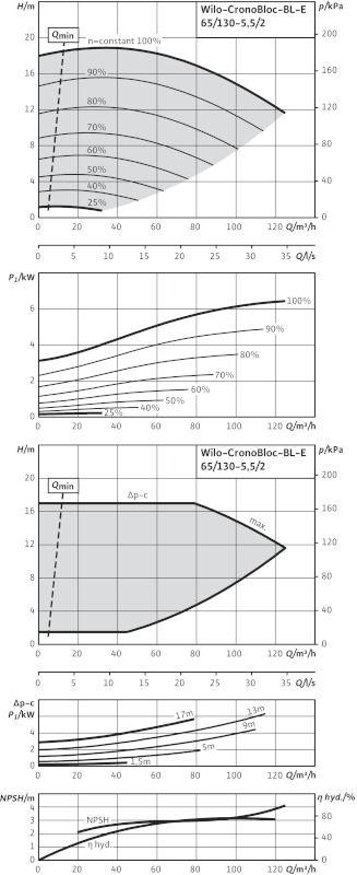WILO CronoBloc BL-E 65/130-5,5/2-R1 Elektronikusan szabályzott száraztengelyű egyes-szivattyú, blokk kivitelben / 2126137