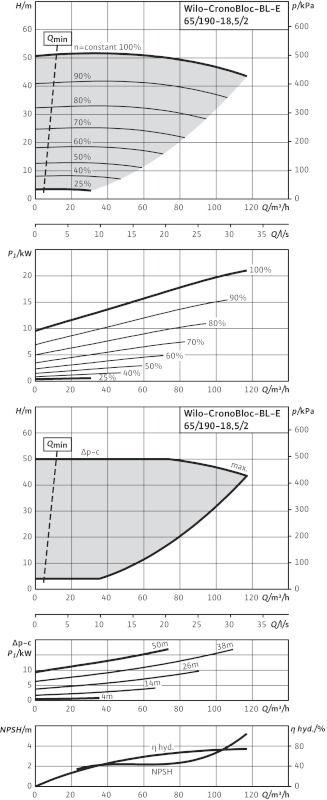 WILO CronoBloc BL-E 65/190-18,5/2-R1 Elektronikusan szabályzott száraztengelyű egyes-szivattyú, blokk kivitelben / 2126141