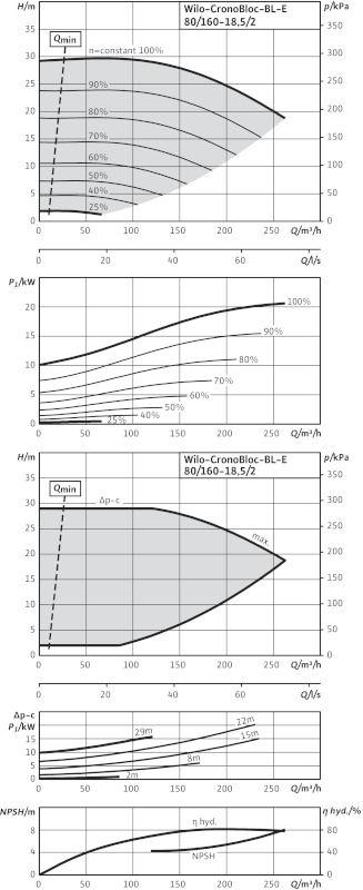 WILO CronoBloc BL-E 80/160-18,5/2-R1 Elektronikusan szabályzott száraztengelyű egyes-szivattyú, blokk kivitelben / 2126146