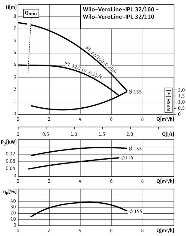 WILO VeroLine IPL 32/110-0,25/4 Csavarzatos vagy karimás csatlakozású, inline kivitelű száraztengelyű szivattyú / 2089551