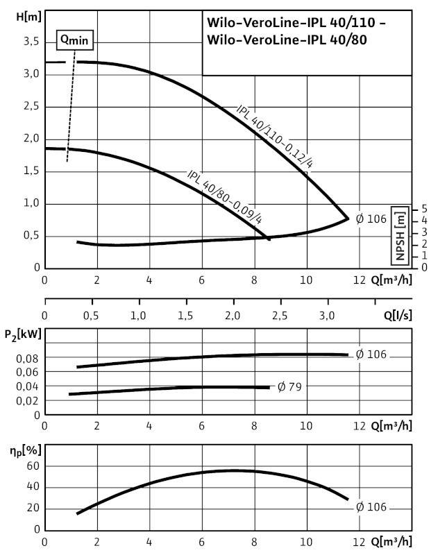 WILO VeroLine IPL 40/110-0,12/4 Csavarzatos vagy karimás csatlakozású, inline kivitelű száraztengelyű szivattyú / 2089553