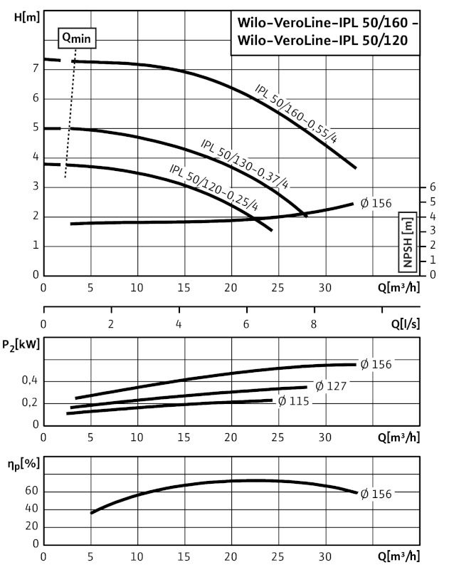 WILO VeroLine IPL 50/130-0,37/4 Csavarzatos vagy karimás csatlakozású, inline kivitelű száraztengelyű szivattyú / 2089557