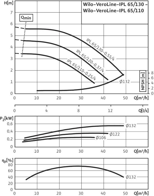 WILO VeroLine IPL 65/130-0,55/4 Csavarzatos vagy karimás csatlakozású, inline kivitelű száraztengelyű szivattyú / 2129205