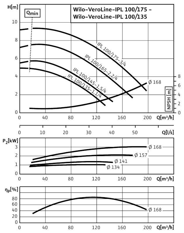 WILO VeroLine IPL 100/135-1,1/4 Csavarzatos vagy karimás csatlakozású, inline kivitelű száraztengelyű szivattyú / 2089565