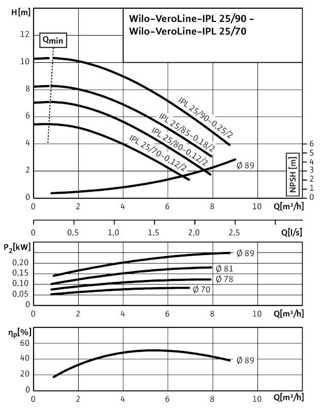 WILO VeroLine IPL 25/90-0,25/2 Csavarzatos vagy karimás csatlakozású, inline kivitelű száraztengelyű szivattyú / 2089572