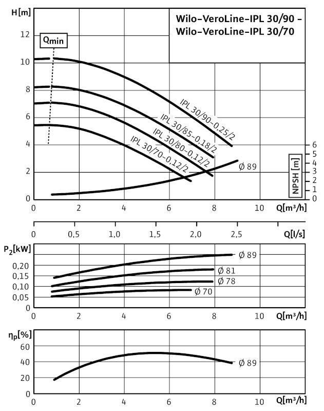 WILO VeroLine IPL 30/85-0,18/2 Csavarzatos vagy karimás csatlakozású, inline kivitelű száraztengelyű szivattyú / 2089575