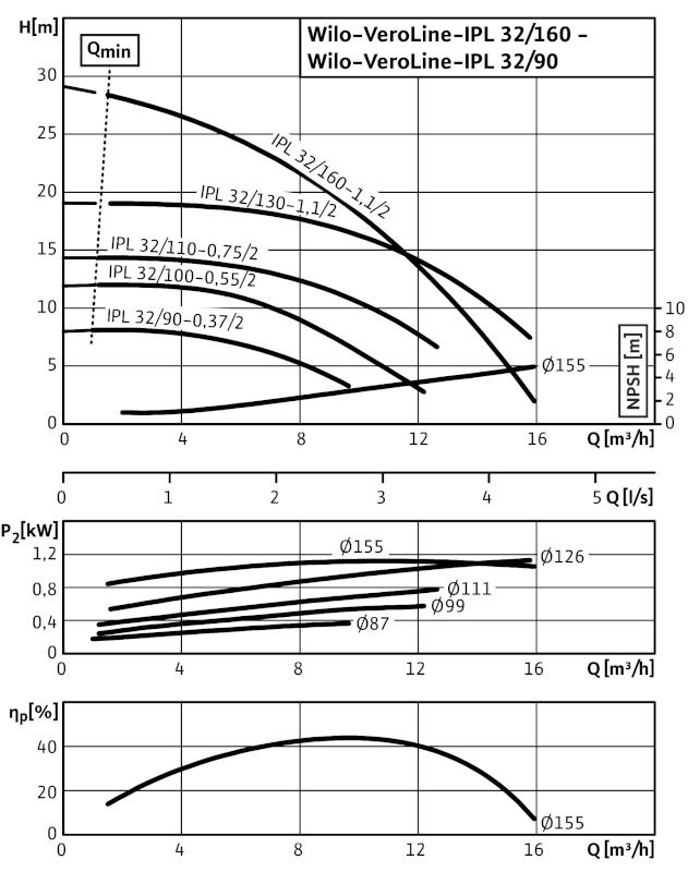 WILO VeroLine IPL 32/110-0,75/2 Csavarzatos vagy karimás csatlakozású, inline kivitelű száraztengelyű szivattyú / 2089579