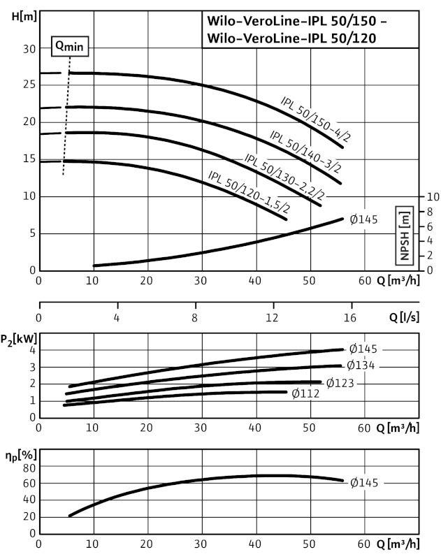 WILO VeroLine IPL 50/140-3/2 Csavarzatos vagy karimás csatlakozású, inline kivitelű száraztengelyű szivattyú / 2089596