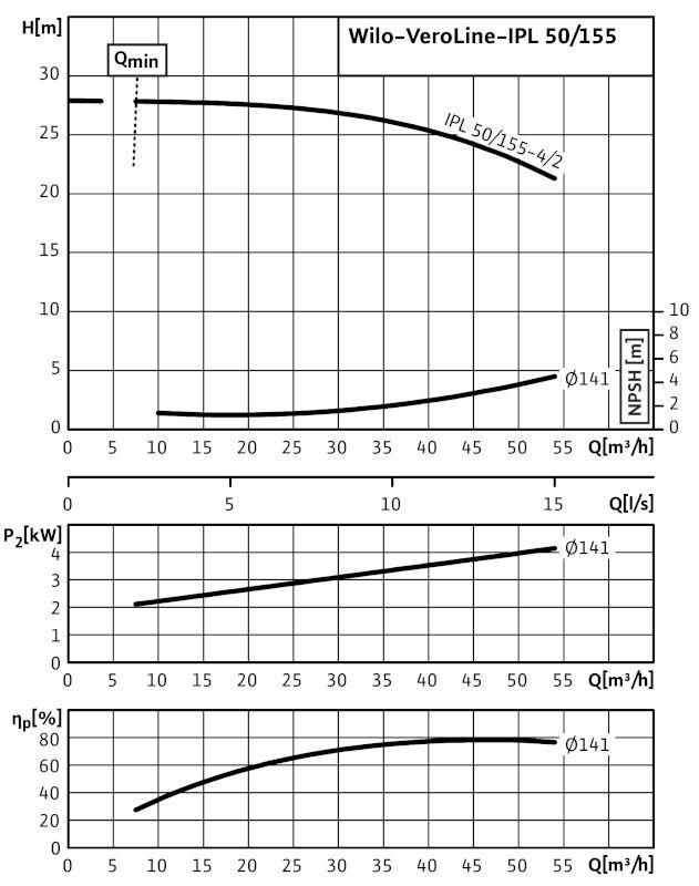 WILO VeroLine IPL 50/155-4/2 Csavarzatos vagy karimás csatlakozású, inline kivitelű száraztengelyű szivattyú / 2089598