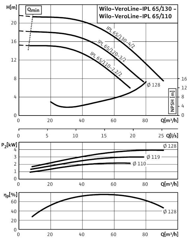 WILO VeroLine IPL 65/120-3/2 Csavarzatos vagy karimás csatlakozású, inline kivitelű száraztengelyű szivattyú / 2129199