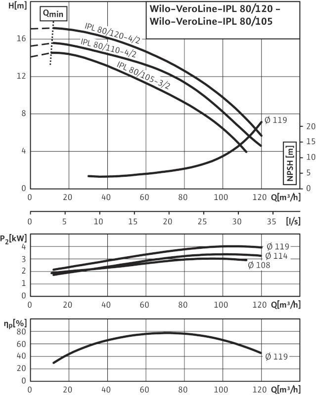 WILO VeroLine IPL 80/110-4/2*  Csavarzatos vagy karimás csatlakozású, inline kivitelű száraztengelyű szivattyú / 2136468