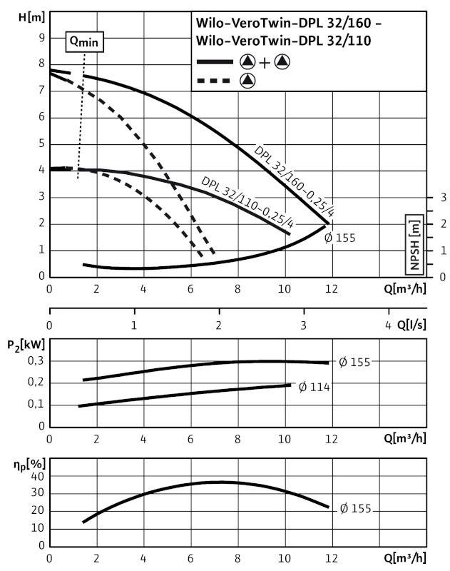 WILO VeroTwin DPL 32/160-0,25/4 Száraztengelyű szivattyú in-line kivitelben karimás csatlakozással / 2089619