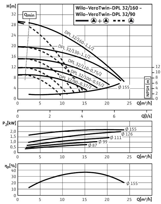 WILO VeroTwin DPL 32/130-1,1/2 Száraztengelyű szivattyú in-line kivitelben karimás csatlakozással / 2089638