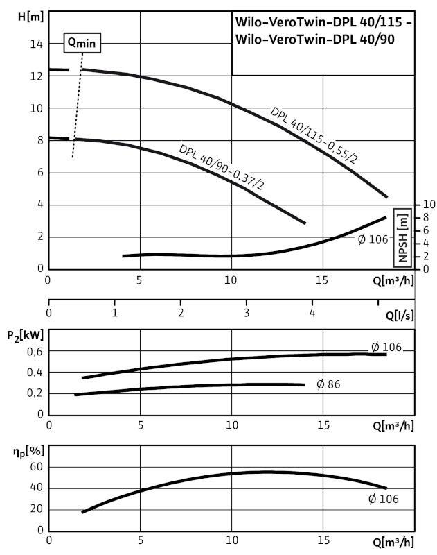 WILO VeroTwin DPL 40/115-0,55/2 Száraztengelyű szivattyú in-line kivitelben karimás csatlakozással / 2089643