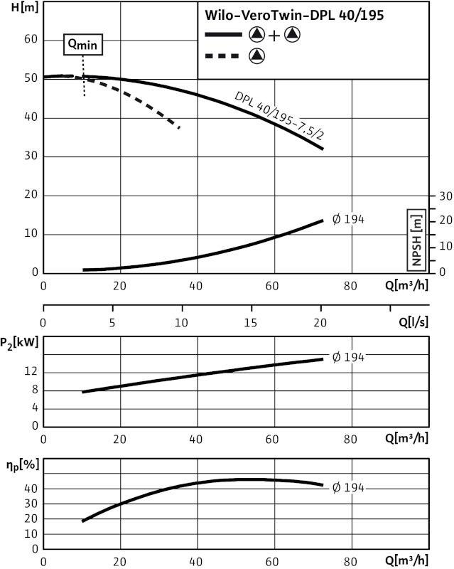 WILO VeroTwin DPL 40/195-7,5/2 Száraztengelyű szivattyú in-line kivitelben karimás csatlakozással / 2089650