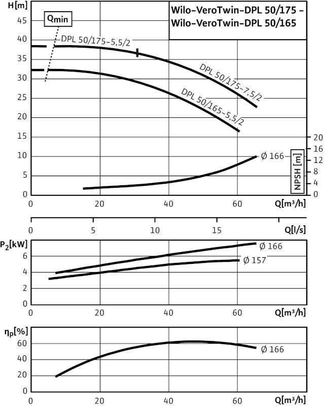 WILO VeroTwin DPL 50/165-5,5/2 Száraztengelyű szivattyú in-line kivitelben karimás csatlakozással / 2089657