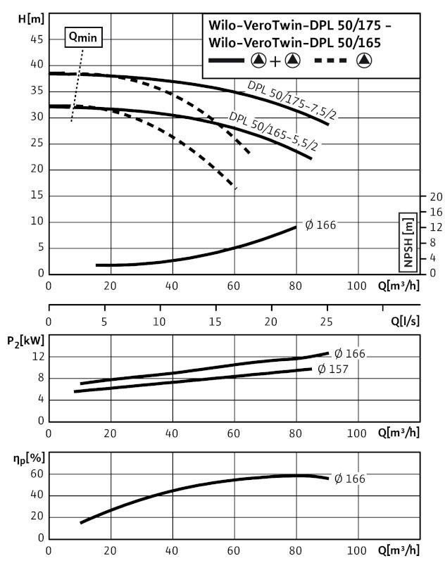 WILO VeroTwin DPL 50/175-5,5/2 Száraztengelyű szivattyú in-line kivitelben karimás csatlakozással / 2089658