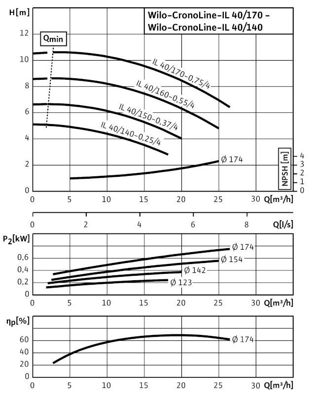 WILO CronoLine IL 40/160-0,55/4 Karimás csatlakozású, inline kivitelű száraztengelyű szivattyú / 2088316