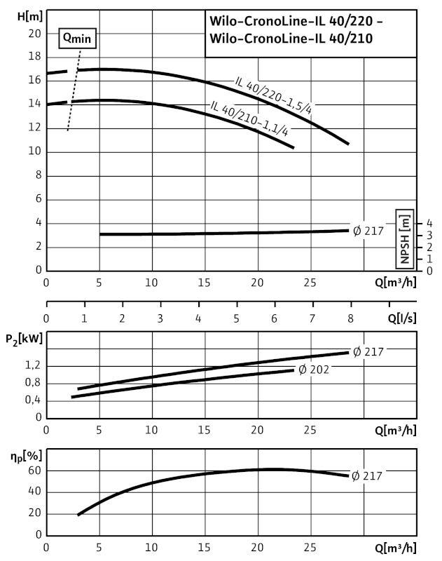 WILO CronoLine IL 40/210-1,1/4 Karimás csatlakozású, inline kivitelű száraztengelyű szivattyú / 2084231