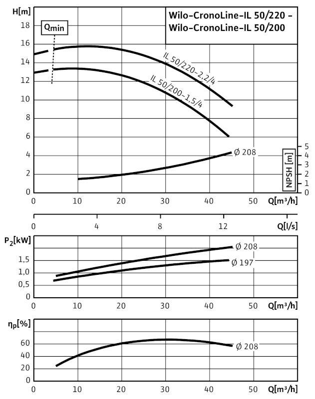 WILO CronoLine IL 50/200-1,5/4 Karimás csatlakozású, inline kivitelű száraztengelyű szivattyú / 2084229