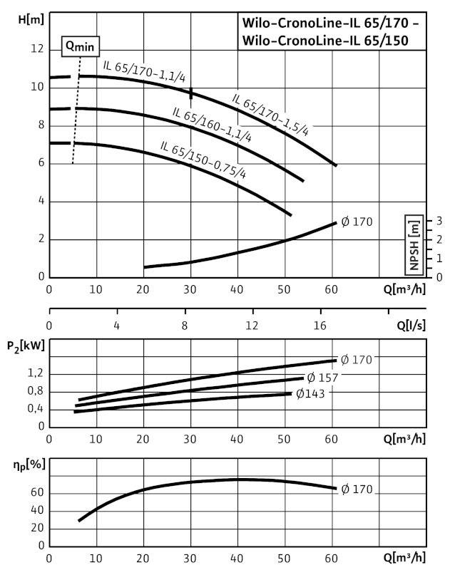 WILO CronoLine IL 65/160-1,1/4 Karimás csatlakozású, inline kivitelű száraztengelyű szivattyú / 2088366