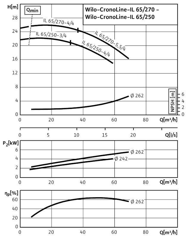 WILO CronoLine IL 65/270-5,5/4 Karimás csatlakozású, inline kivitelű száraztengelyű szivattyú / 2088348