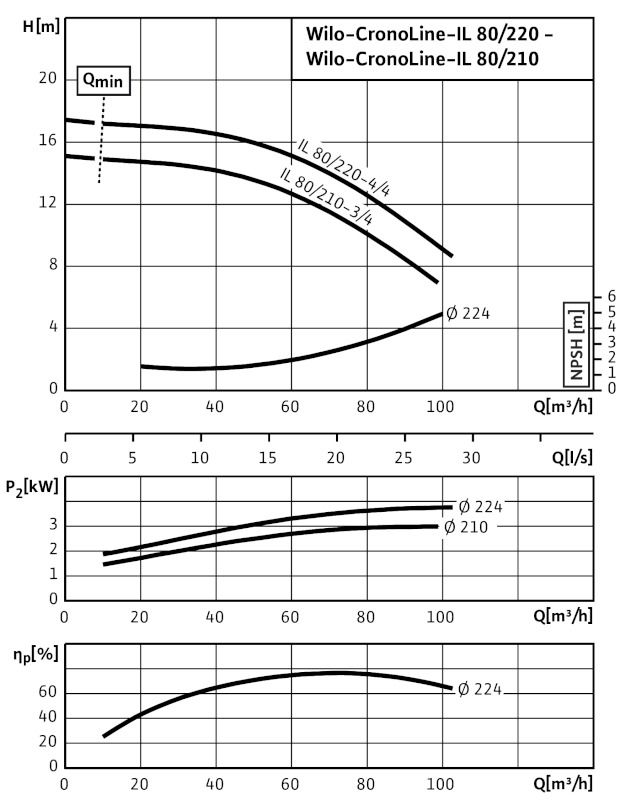 WILO CronoLine IL 80/210-3/4 Karimás csatlakozású, inline kivitelű száraztengelyű szivattyú / 2088383