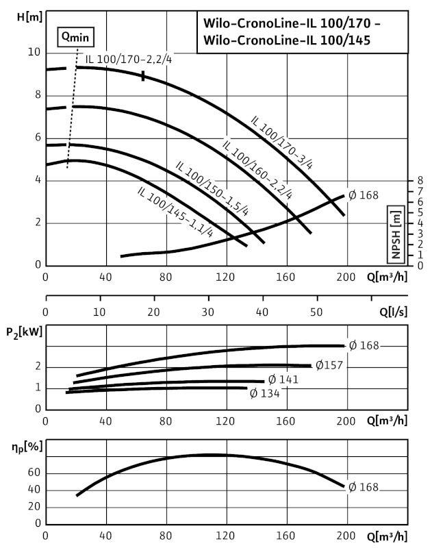 WILO CronoLine IL 100/145-1,1/4 Karimás csatlakozású, inline kivitelű száraztengelyű szivattyú / 2062891