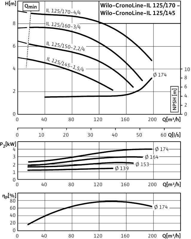 WILO CronoLine IL 125/150-2,2/4 Karimás csatlakozású, inline kivitelű száraztengelyű szivattyú / 2109057