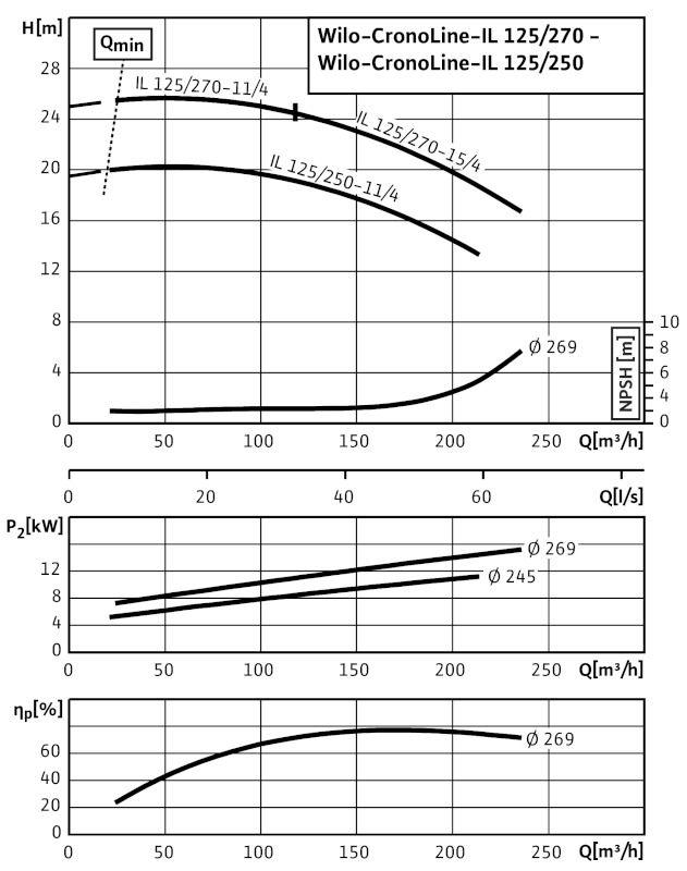 WILO CronoLine IL 125/250-11/4 Karimás csatlakozású, inline kivitelű száraztengelyű szivattyú / 2084228