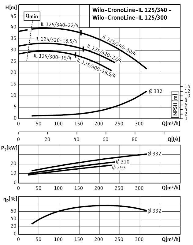 WILO CronoLine IL 125/300-18,5/4 Karimás csatlakozású, inline kivitelű száraztengelyű szivattyú / 2088422