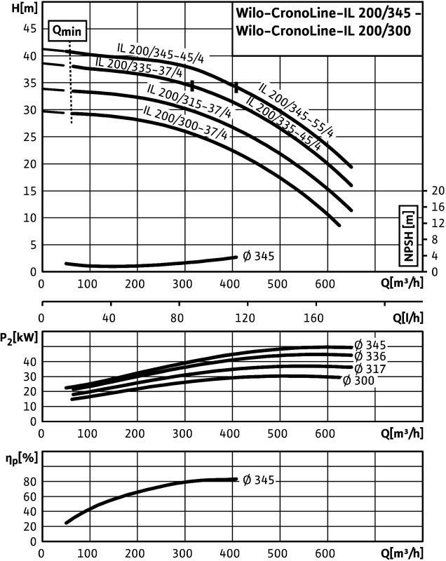 WILO CronoLine IL 200/345-55/4  Karimás csatlakozású, inline kivitelű száraztengelyű szivattyú / 2122836
