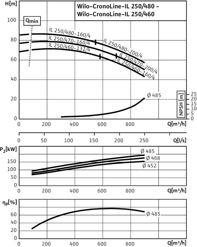 WILO CronoLine IL 250/470-200/4 Karimás csatlakozású, inline kivitelű száraztengelyű szivattyú / 2088476
