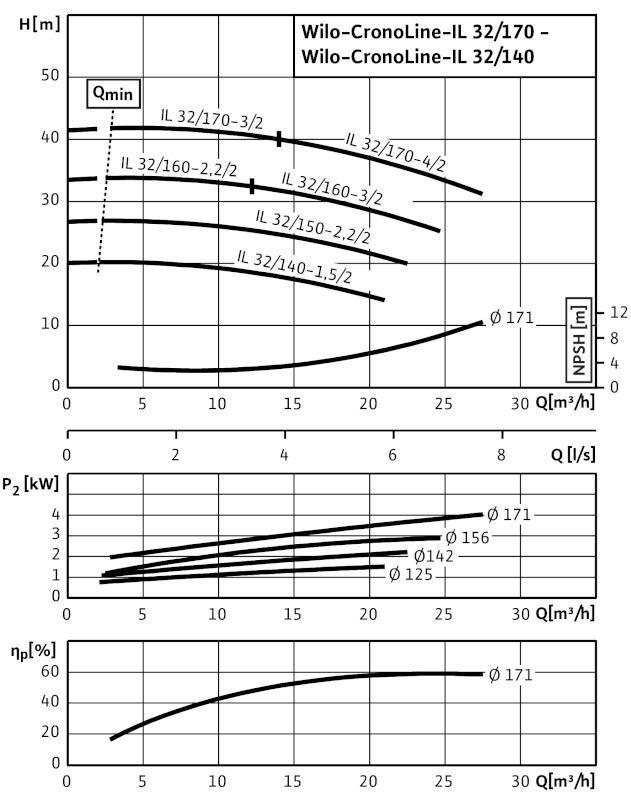 WILO CronoLine IL 32/150-2,2/2 Karimás csatlakozású, inline kivitelű száraztengelyű szivattyú / 2088304