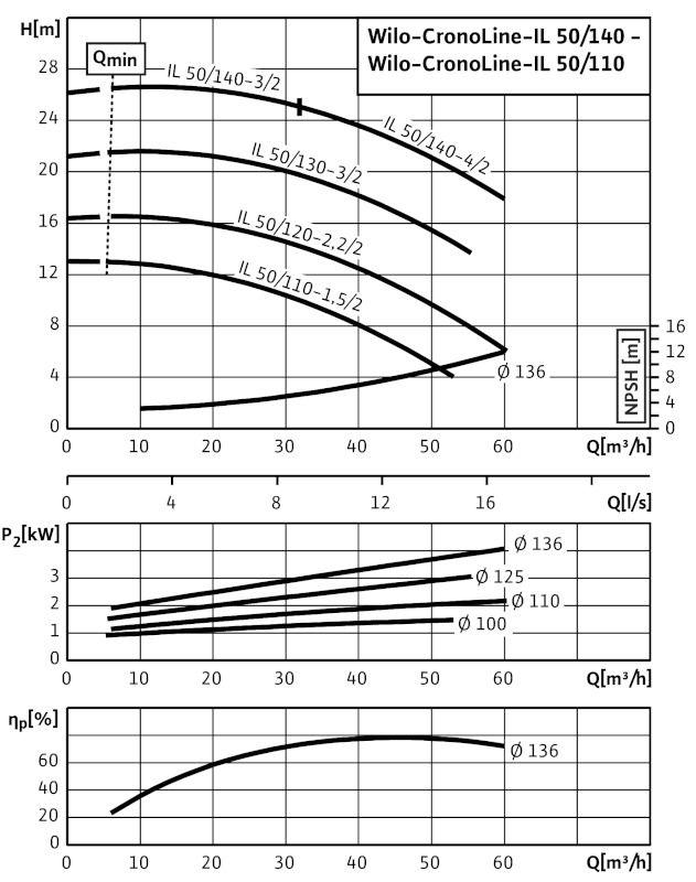 WILO CronoLine IL 50/140-4/2 Karimás csatlakozású, inline kivitelű száraztengelyű szivattyú / 2088340