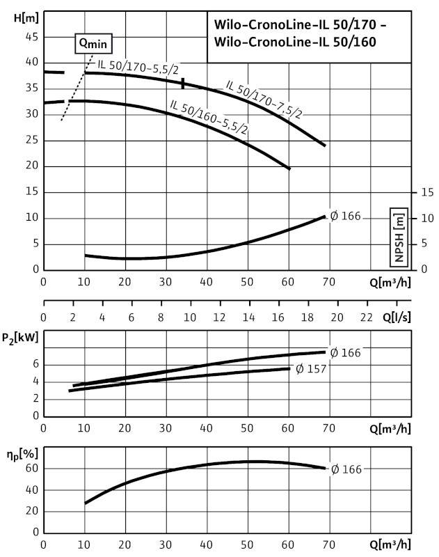 WILO CronoLine IL 50/160-5,5/2 Karimás csatlakozású, inline kivitelű száraztengelyű szivattyú / 2088334