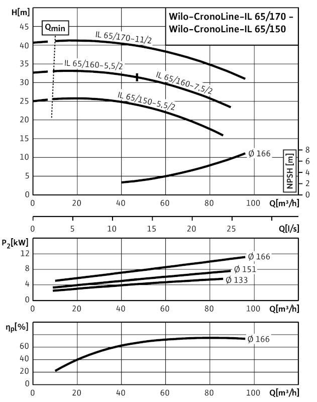 WILO CronoLine IL 65/160-7,5/2 Karimás csatlakozású, inline kivitelű száraztengelyű szivattyú / 2084233