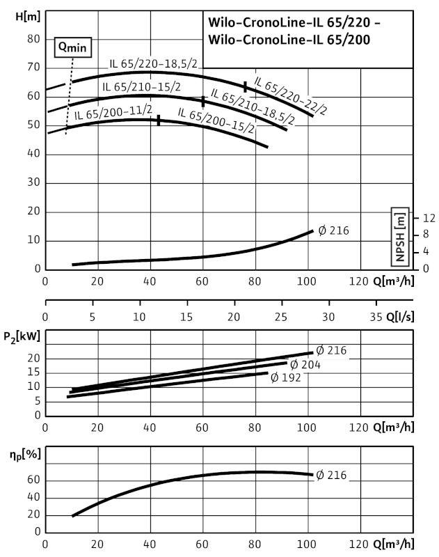 WILO CronoLine IL 65/210-15/2 Karimás csatlakozású, inline kivitelű száraztengelyű szivattyú / 2088355