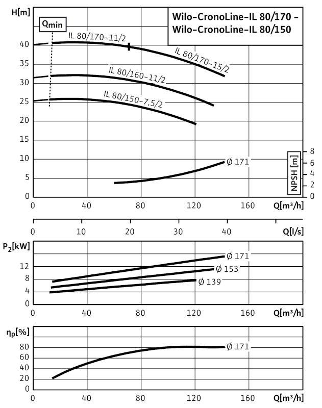 WILO CronoLine IL 80/160-11/2 Karimás csatlakozású, inline kivitelű száraztengelyű szivattyú / 2088387