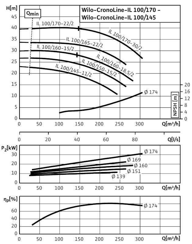 WILO CronoLine IL 100/165-22/2 Karimás csatlakozású, inline kivitelű száraztengelyű szivattyú / 2088411