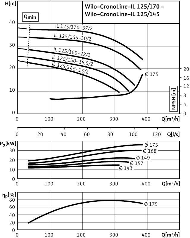 WILO CronoLine IL 125/145-15/2 Karimás csatlakozású, inline kivitelű száraztengelyű szivattyú / 2113709