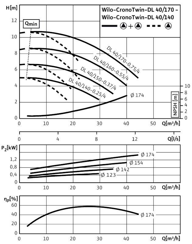 WILO CronoTwin DL 40/150-0,37/4 Száraztengelyű szivattyú in-line kivitelben / 2089238