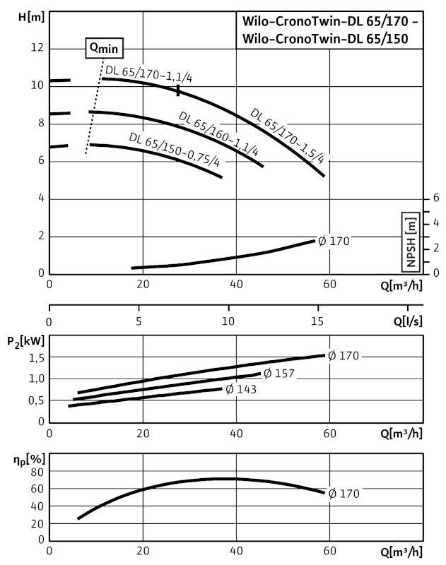 WILO CronoTwin DL 65/150-0,75/4 Száraztengelyű szivattyú in-line kivitelben / 2089278