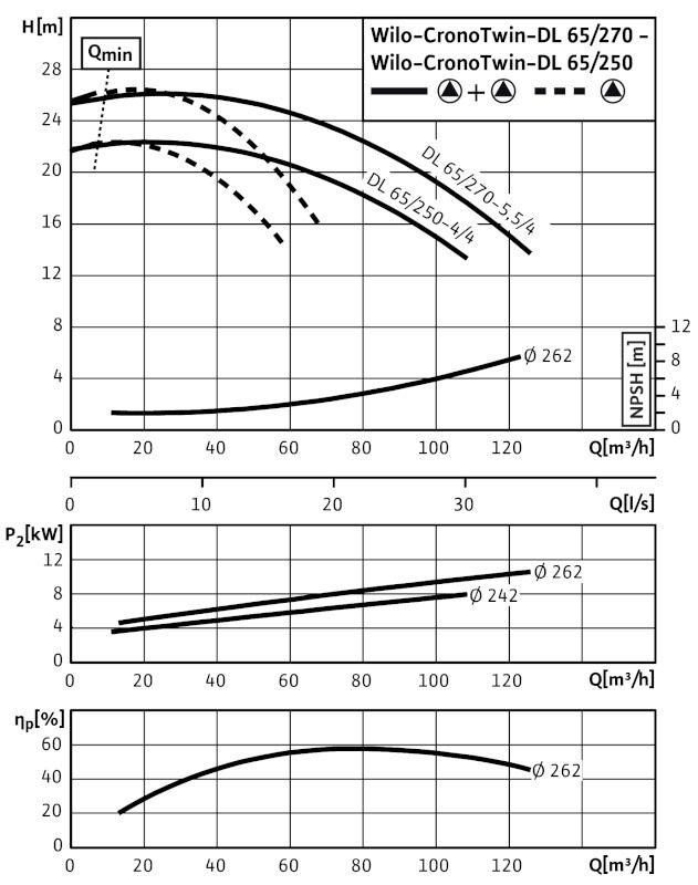 WILO CronoTwin DL 65/250-3/4 Száraztengelyű szivattyú in-line kivitelben / 2089261