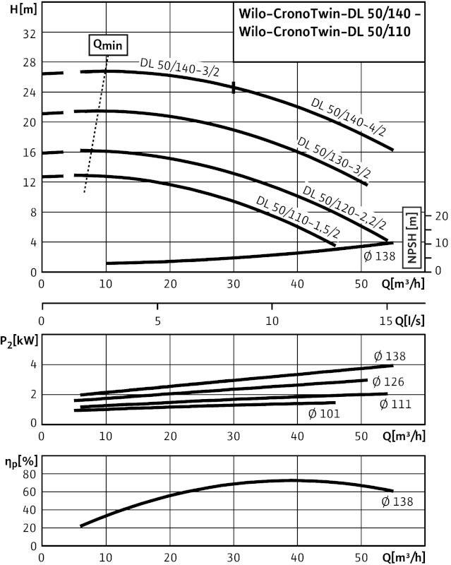 WILO CronoTwin DL 50/110-1,5/2 Száraztengelyű szivattyú in-line kivitelben / 2089258