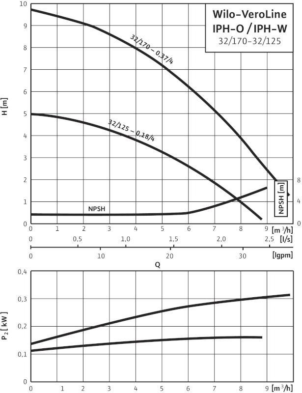 WILO VeroLine IPH-W 32/170-0,37/4 Karimás csatlakozású, inline kivitelű száraztengelyű szivattyú / 4089417
