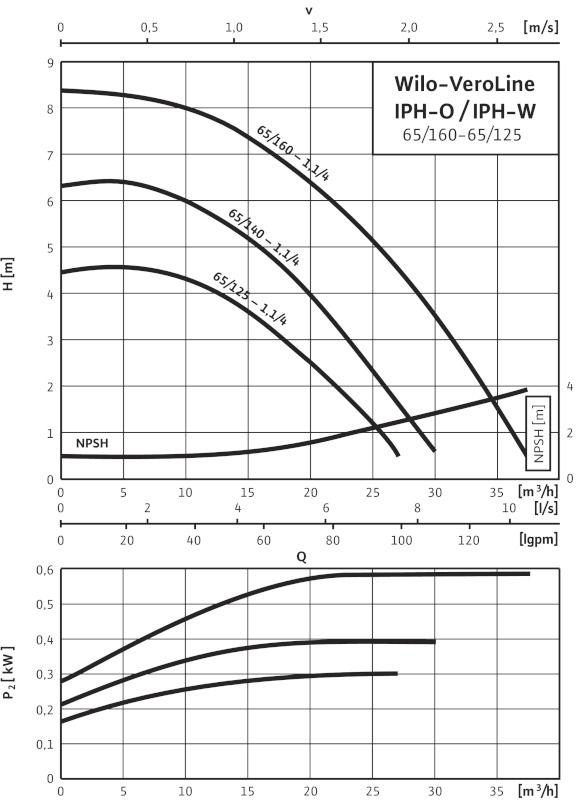 WILO VeroLine IPH-W 65/160-1,1/4 Karimás csatlakozású, inline kivitelű száraztengelyű szivattyú / 2105755