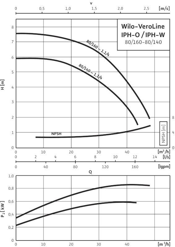 WILO VeroLine IPH-W 80/160-1,1/4 Karimás csatlakozású, inline kivitelű száraztengelyű szivattyú / 2105757